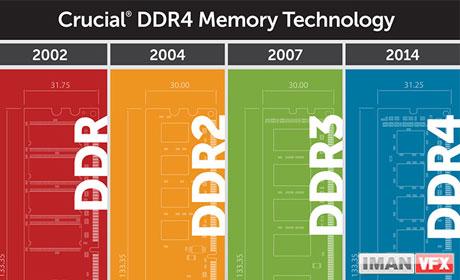 DDR4 , نسل جدید ماژول های حافظه DDR4 خواهد بود