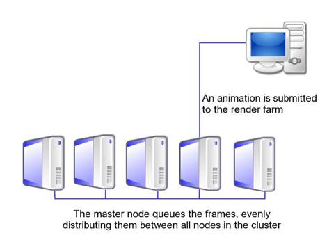 آشنایی با سیستم رندر فارم,Render Farm